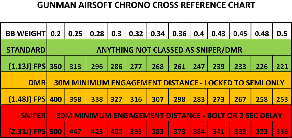 FPS Conversion Chart for Chrono